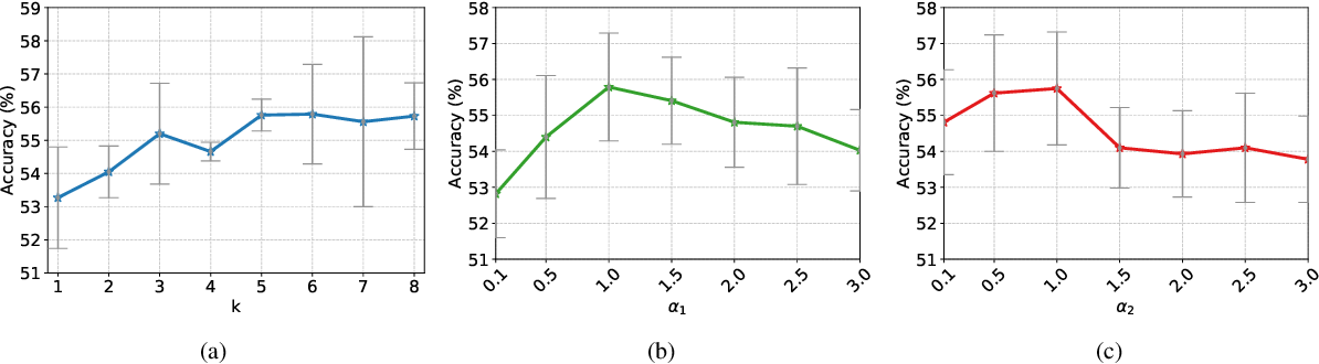 Figure 4 for Learning to Diversify for Single Domain Generalization