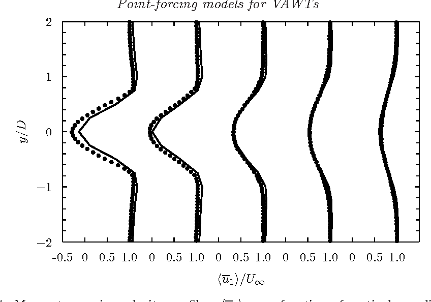 PDF] Evaluation of point-forcing models with application to vertical
