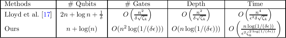 Figure 1 for Quantum Topological Data Analysis with Linear Depth and Exponential Speedup