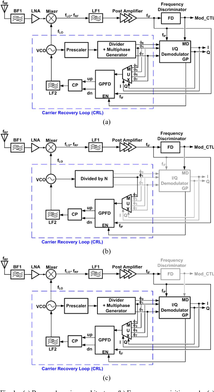 Figure 1 From A 24 Ghz Reference Less Receiver For Mbps Qpsk Frequency Demodulation Fig Proposed Architecture B Acquisition