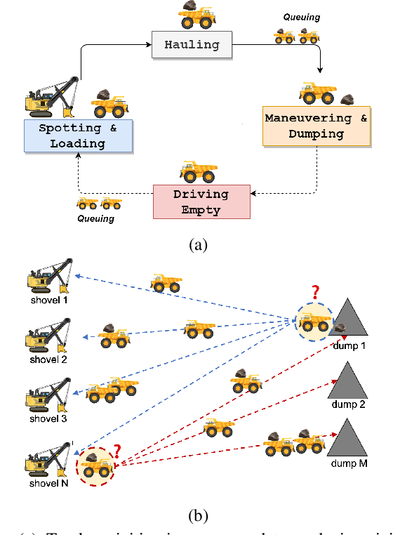 Figure 1 for Dynamic Dispatching for Large-Scale Heterogeneous Fleet via Multi-agent Deep Reinforcement Learning