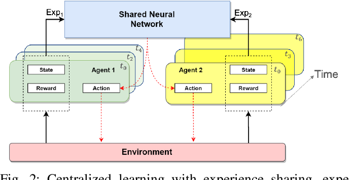Figure 2 for Dynamic Dispatching for Large-Scale Heterogeneous Fleet via Multi-agent Deep Reinforcement Learning