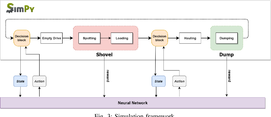 Figure 3 for Dynamic Dispatching for Large-Scale Heterogeneous Fleet via Multi-agent Deep Reinforcement Learning
