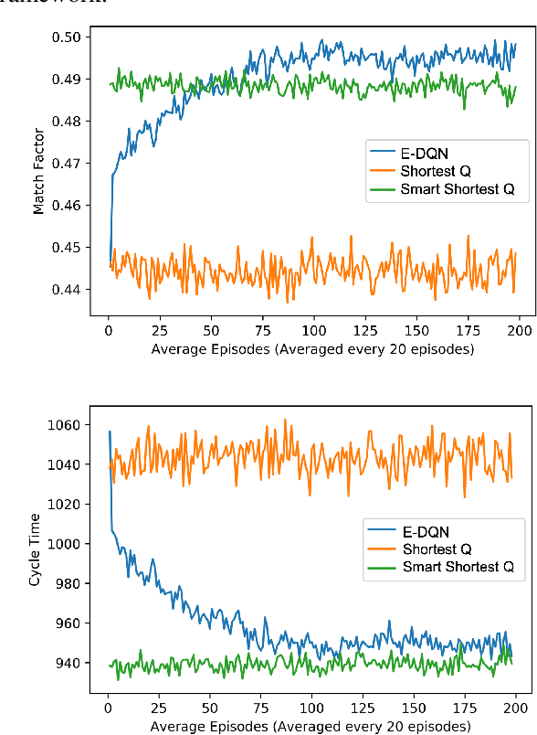 Figure 4 for Dynamic Dispatching for Large-Scale Heterogeneous Fleet via Multi-agent Deep Reinforcement Learning