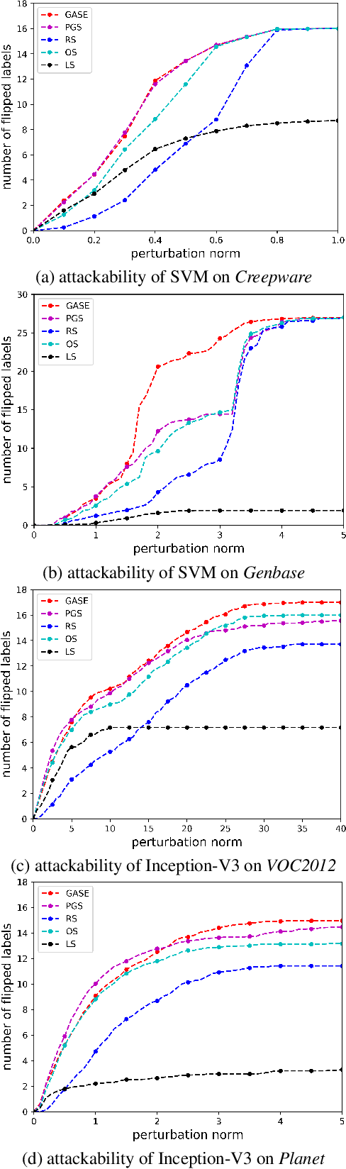 Figure 2 for Characterizing the Evasion Attackability of Multi-label Classifiers