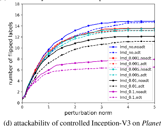 Figure 3 for Characterizing the Evasion Attackability of Multi-label Classifiers