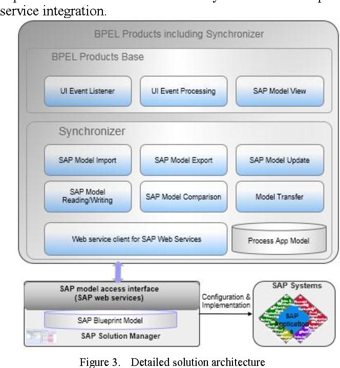 Sap Web Service Configuration
