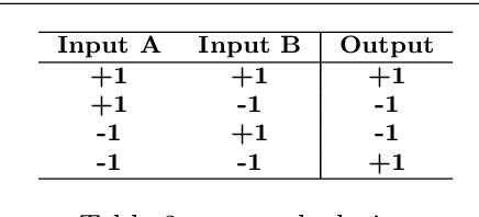 Figure 2 for Binarized Graph Neural Network
