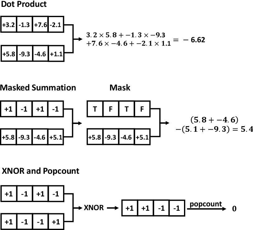 Figure 3 for Binarized Graph Neural Network