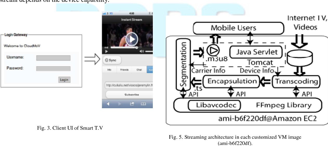 Figure 5 from Live T V Experience in Smart Phones with Cloud