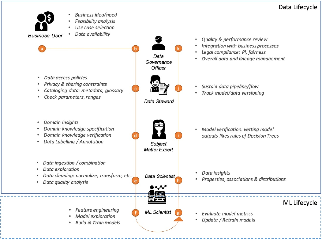 Figure 1 for Data Readiness Report