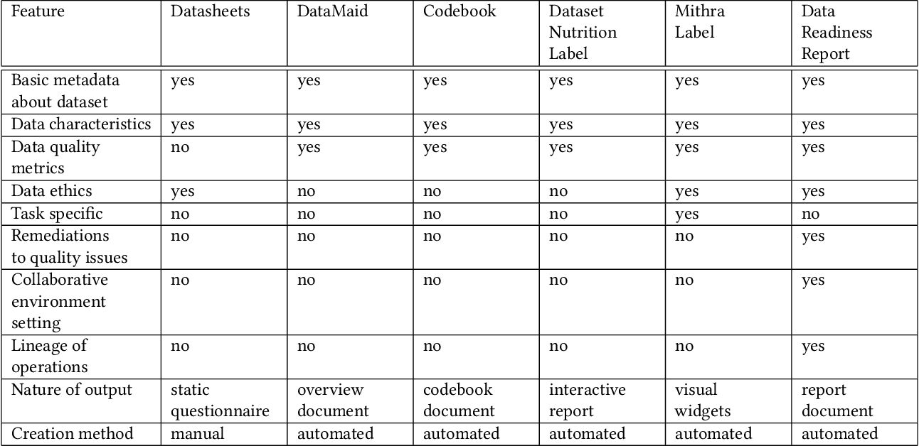Figure 2 for Data Readiness Report