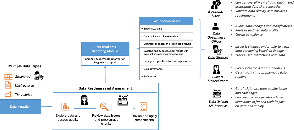 Figure 3 for Data Readiness Report