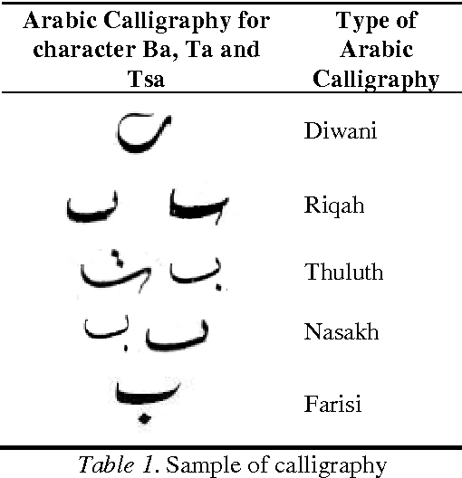 Features Extraction Of Arabic Calligraphy Using Extended Triangle