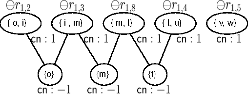 Figure 3 for A Generalized Loop Correction Method for Approximate Inference in Graphical Models