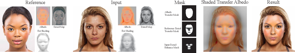 Figure 4 for A Visual Representation for Editing Face Images