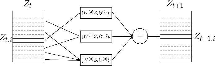 Figure 1 for Spatio-Temporal Neural Networks for Space-Time Series Forecasting and Relations Discovery