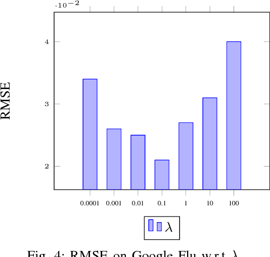 Figure 4 for Spatio-Temporal Neural Networks for Space-Time Series Forecasting and Relations Discovery