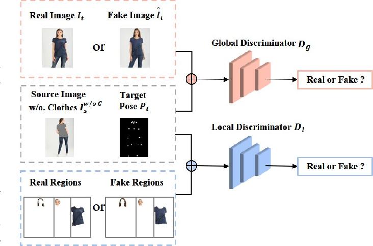Figure 3 for SPG-VTON: Semantic Prediction Guidance for Multi-pose Virtual Try-on