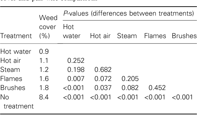 Table 5 from Non-chemical weed control on traffic islands: a