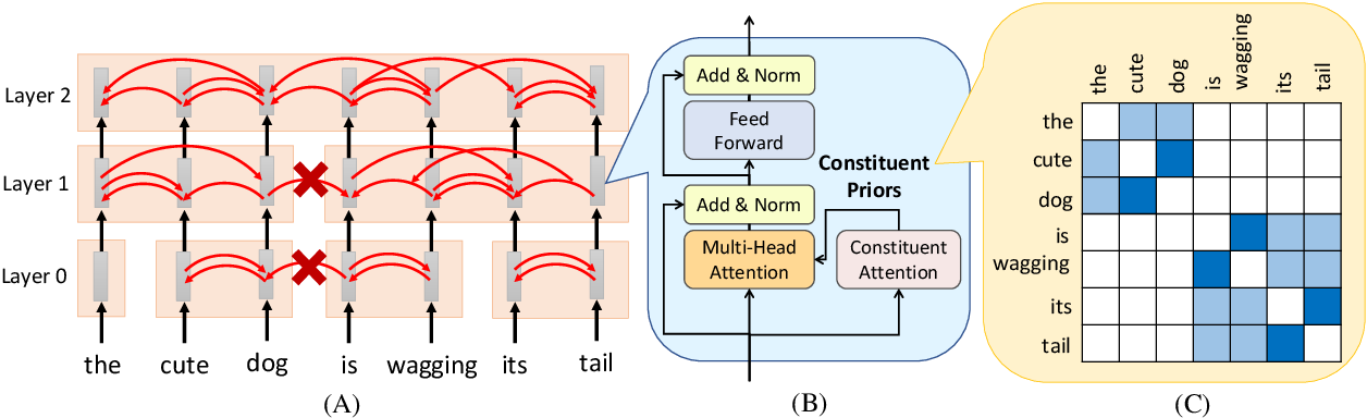 Figure 1 for Tree Transformer: Integrating Tree Structures into Self-Attention