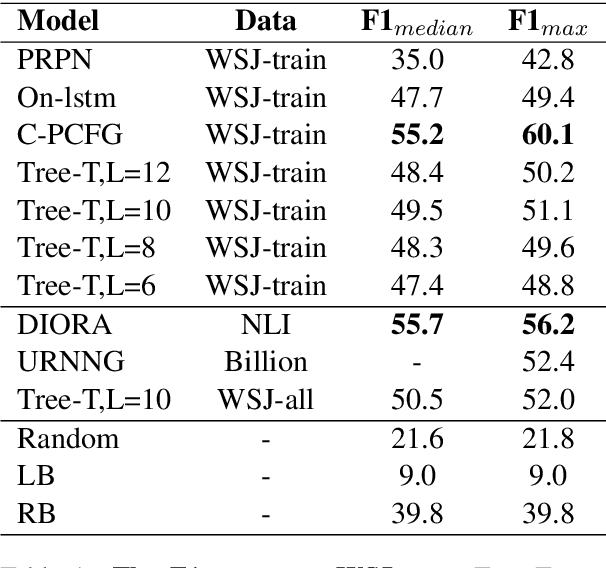 Figure 2 for Tree Transformer: Integrating Tree Structures into Self-Attention