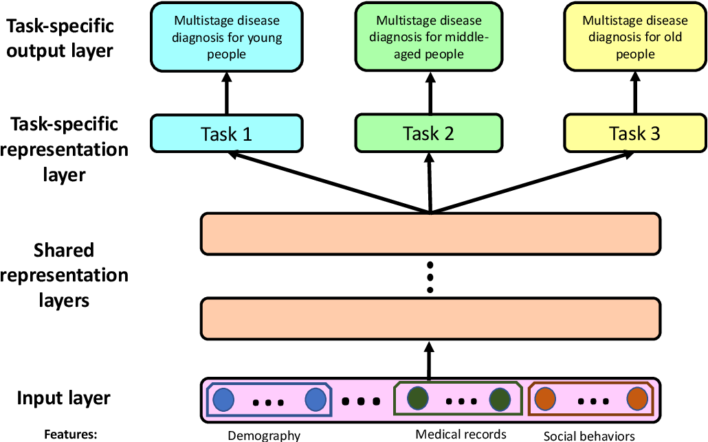 Figure 2 for Tackling Multiple Ordinal Regression Problems: Sparse and Deep Multi-Task Learning Approaches