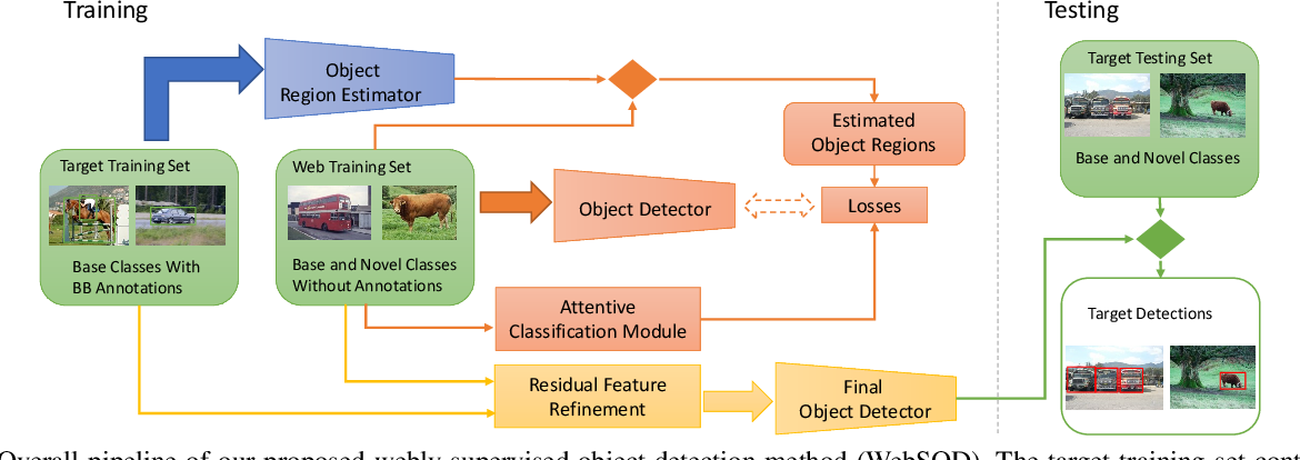 Figure 2 for Exploring Bottom-up and Top-down Cues with Attentive Learning for Webly Supervised Object Detection