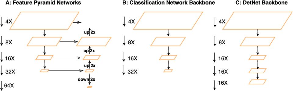 Figure 1 for DetNet: A Backbone network for Object Detection