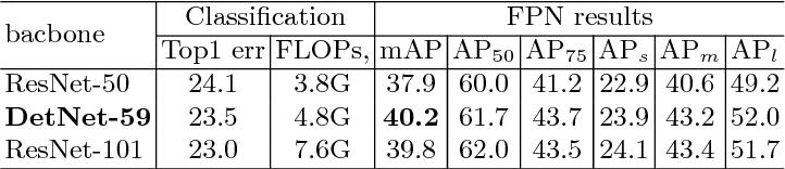 Figure 2 for DetNet: A Backbone network for Object Detection