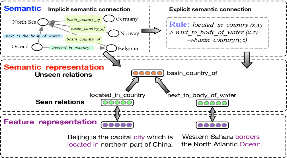 Figure 1 for Logic-guided Semantic Representation Learning for Zero-Shot Relation Classification