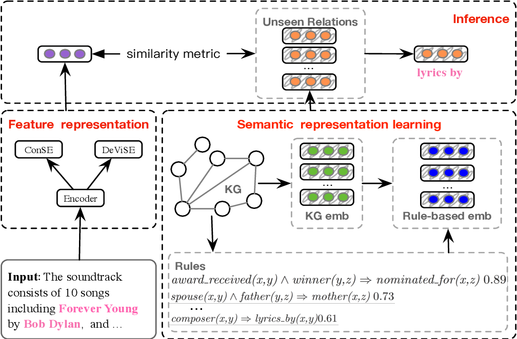 Figure 3 for Logic-guided Semantic Representation Learning for Zero-Shot Relation Classification