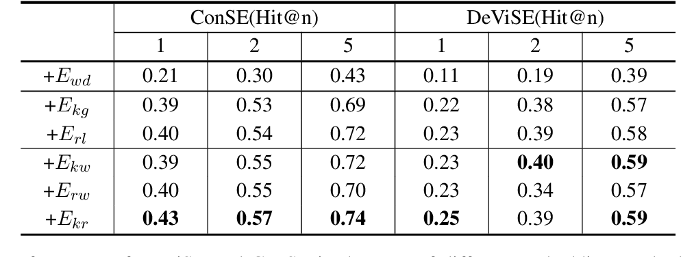 Figure 4 for Logic-guided Semantic Representation Learning for Zero-Shot Relation Classification