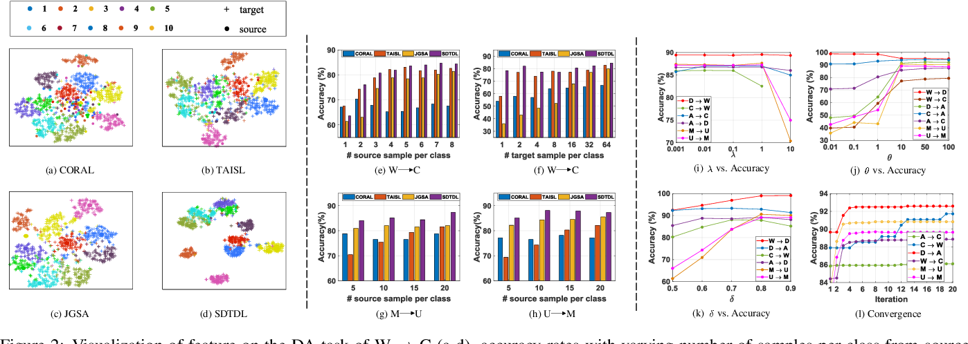 Figure 3 for Structured Discriminative Tensor Dictionary Learning for Unsupervised Domain Adaptation