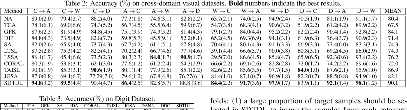 Figure 4 for Structured Discriminative Tensor Dictionary Learning for Unsupervised Domain Adaptation