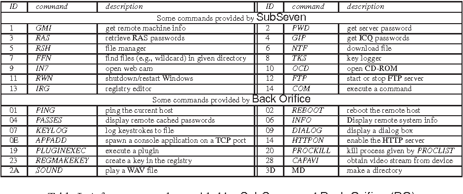 Table I from Catching Remote Administration Trojans (RATs