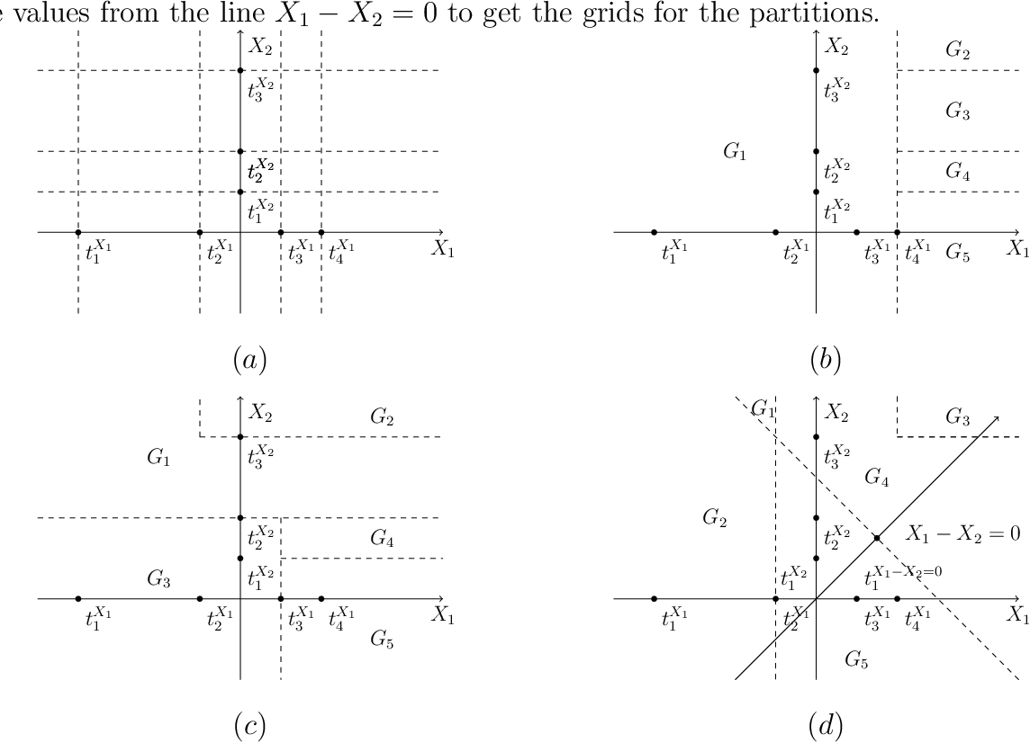 Figure 2 for A Binary Regression Adaptive Goodness-of-fit Test (BAGofT)