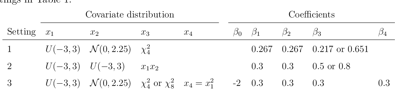 Figure 3 for A Binary Regression Adaptive Goodness-of-fit Test (BAGofT)