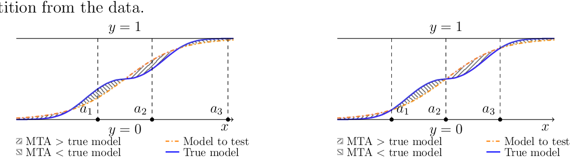 Figure 1 for A Binary Regression Adaptive Goodness-of-fit Test (BAGofT)