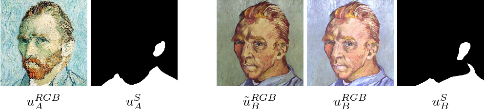 FIG. 6.5. Original van Gogh self-portraits uRGBA , ũ RGB B and the background modulated input image u RGB B