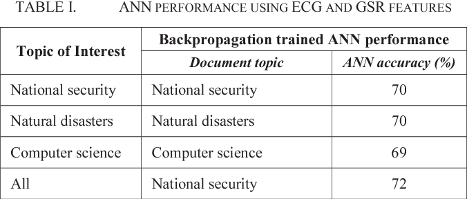TABLE I. ANN PERFORMANCE USING ECG AND GSR FEATURES