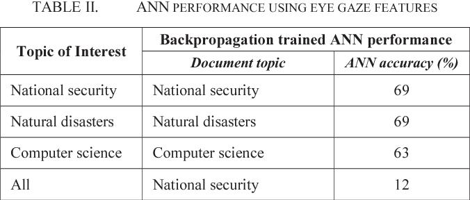 TABLE II. ANN PERFORMANCE USING EYE GAZE FEATURES