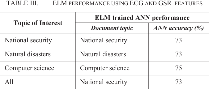 TABLE III. ELM PERFORMANCE USING ECG AND GSR FEATURES