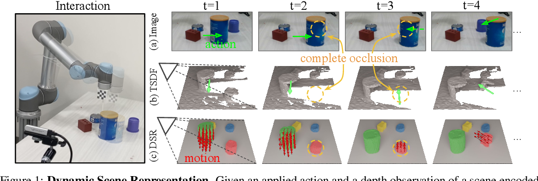 Figure 1 for Learning 3D Dynamic Scene Representations for Robot Manipulation