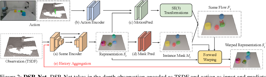 Figure 3 for Learning 3D Dynamic Scene Representations for Robot Manipulation