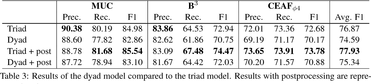 Figure 4 for Triad-based Neural Network for Coreference Resolution