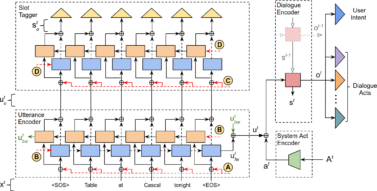 Figure 3 for An Efficient Approach to Encoding Context for Spoken Language Understanding