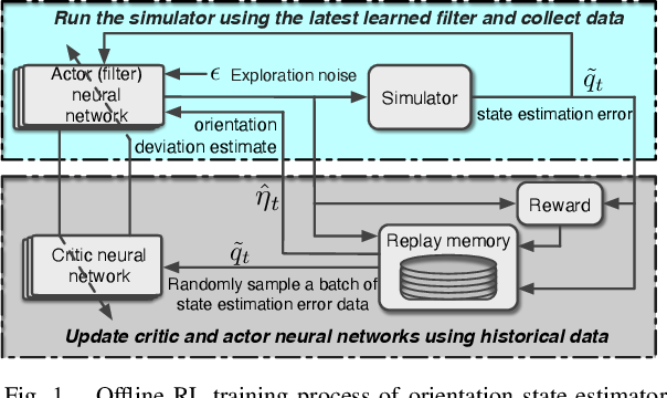Figure 1 for Reinforcement Learning for Orientation Estimation Using Inertial Sensors with Performance Guarantee