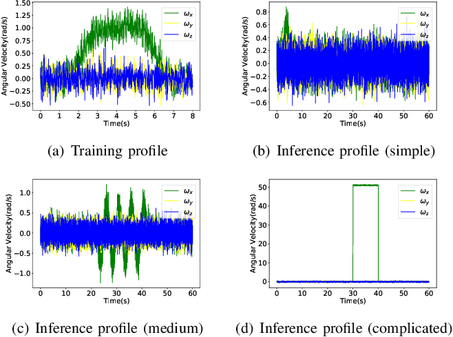 Figure 2 for Reinforcement Learning for Orientation Estimation Using Inertial Sensors with Performance Guarantee