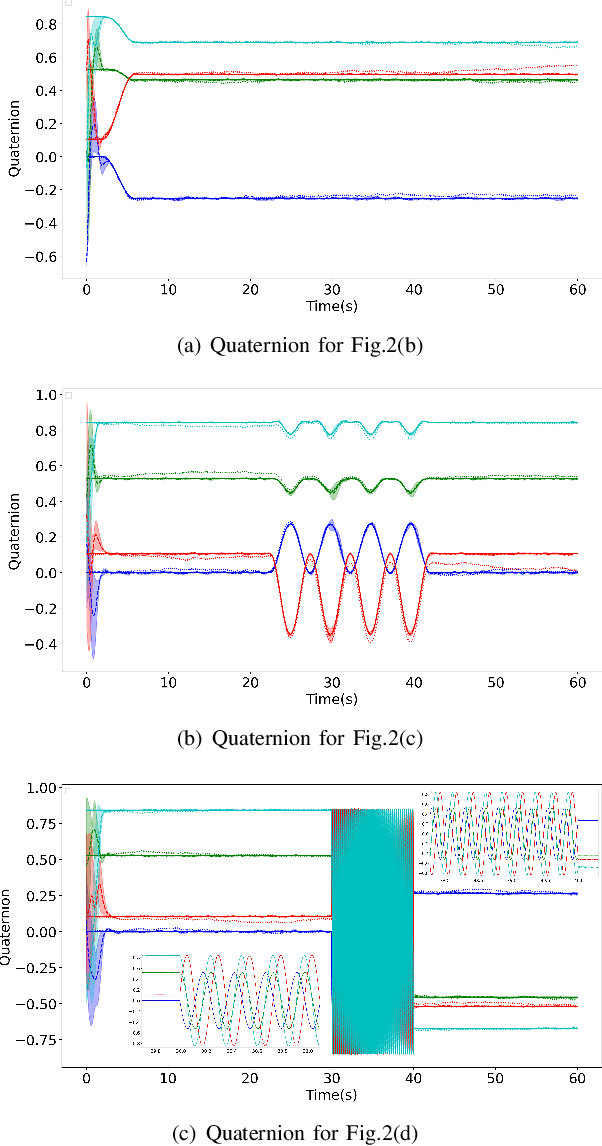 Figure 3 for Reinforcement Learning for Orientation Estimation Using Inertial Sensors with Performance Guarantee